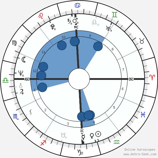 Nella Martinetti wikipedia, horoscope, astrology, instagram