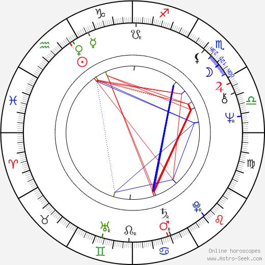 Richard Poe birth chart, Richard Poe astro natal horoscope, astrology