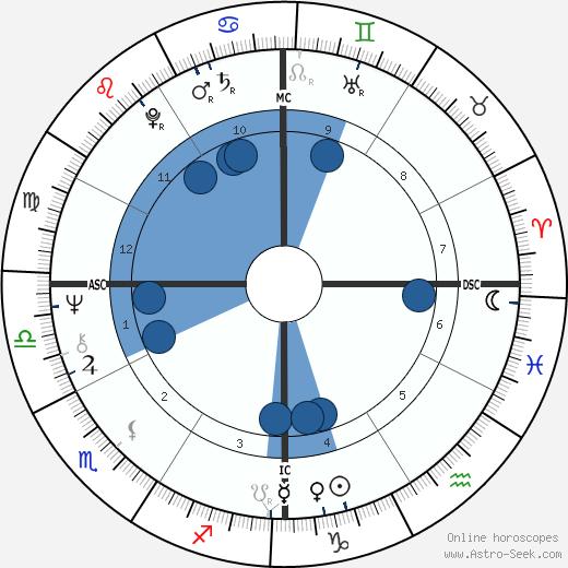 Robby Krieger wikipedia, horoscope, astrology, instagram
