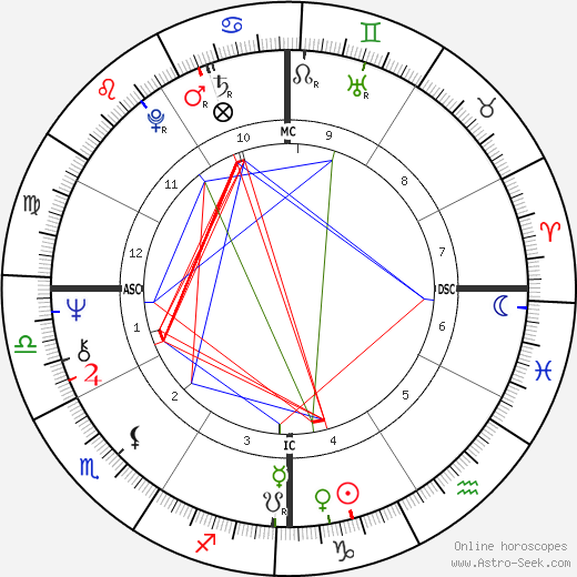 Роберт Алан Кригер Robby Krieger день рождения гороскоп, Robby Krieger Натальная карта онлайн