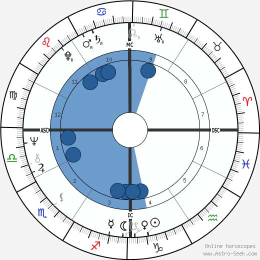 Susannah McCorkle wikipedia, horoscope, astrology, instagram