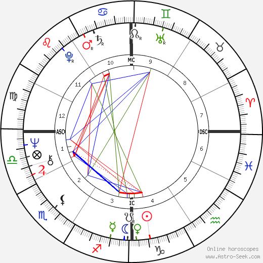 Susannah McCorkle день рождения гороскоп, Susannah McCorkle Натальная карта онлайн