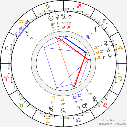 Syd Barrett birth chart, biography, wikipedia 2019, 2020