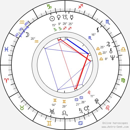 Syd Barrett tema natale, biography, Biografia da Wikipedia 2020, 2021
