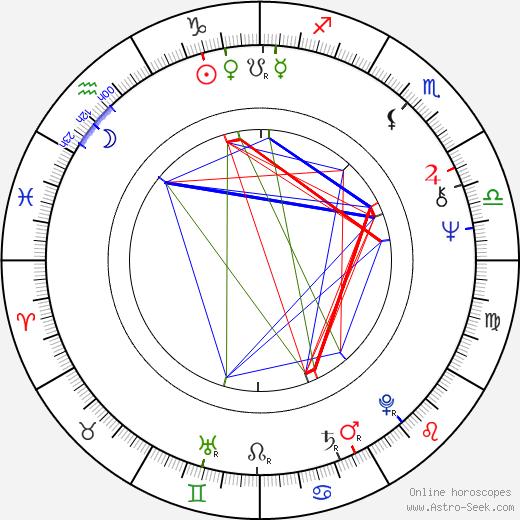 Syd Barrett tema natale, oroscopo, Syd Barrett oroscopi gratuiti, astrologia