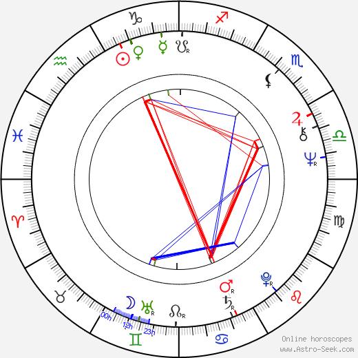 Tarja Markus astro natal birth chart, Tarja Markus horoscope, astrology