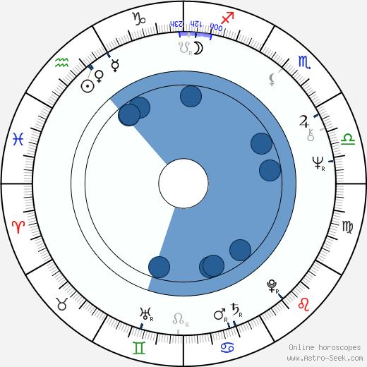 Tomas Pontén wikipedia, horoscope, astrology, instagram