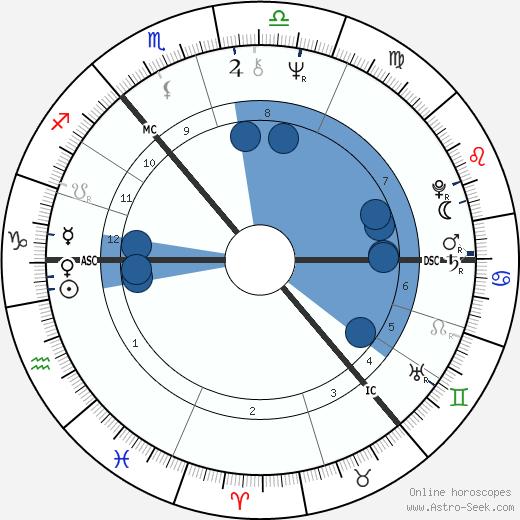 Victoria Fyodorova wikipedia, horoscope, astrology, instagram