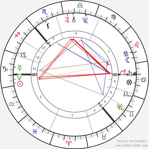 Victoria Fyodorova astro natal birth chart, Victoria Fyodorova horoscope, astrology