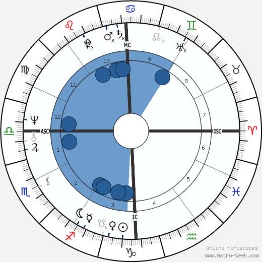 Wayne Perry wikipedia, horoscope, astrology, instagram