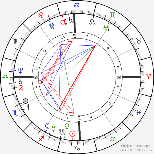 Wayne Perry tema natale, oroscopo, Wayne Perry oroscopi gratuiti, astrologia