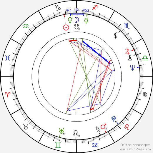 Wolfgang Bulfon tema natale, oroscopo, Wolfgang Bulfon oroscopi gratuiti, astrologia