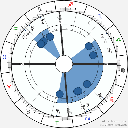 Wolfgang Stumph horoscope, astrology, sign, zodiac, date of birth, instagram