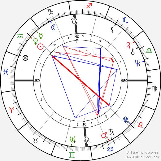 Wolfgang Stumph день рождения гороскоп, Wolfgang Stumph Натальная карта онлайн