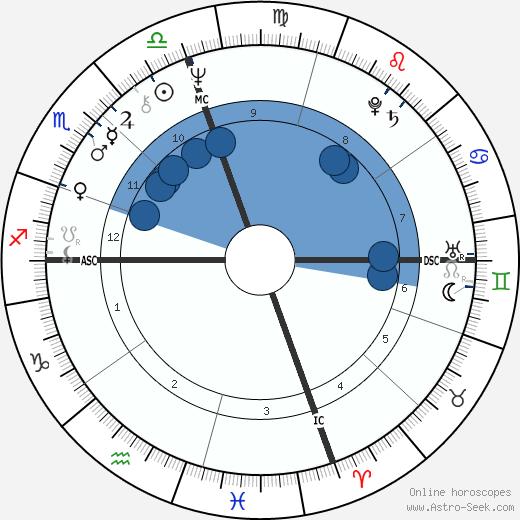 Al Oliver wikipedia, horoscope, astrology, instagram