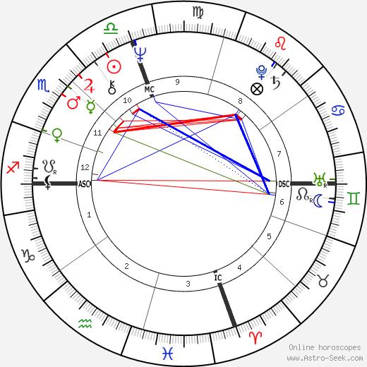 Al Oliver день рождения гороскоп, Al Oliver Натальная карта онлайн