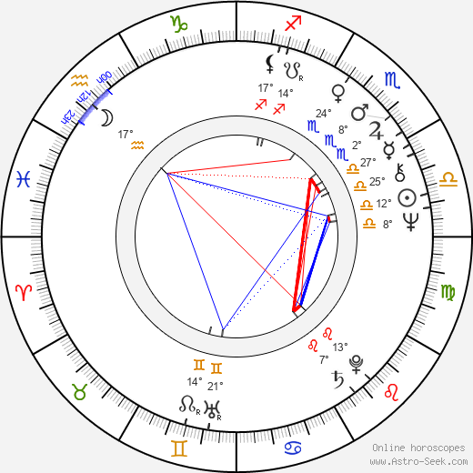 Andrei Chilikin birth chart, biography, wikipedia 2019, 2020