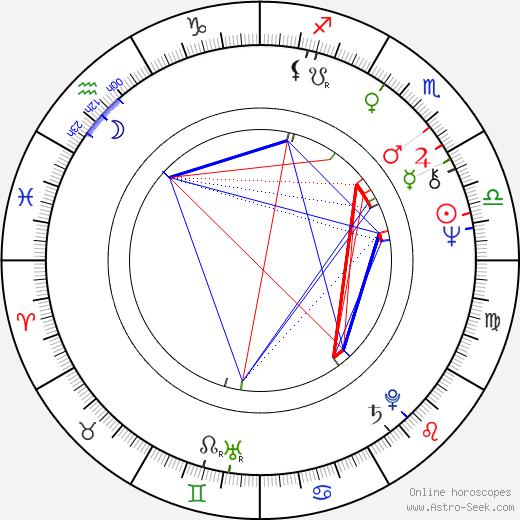 Andrei Chilikin astro natal birth chart, Andrei Chilikin horoscope, astrology