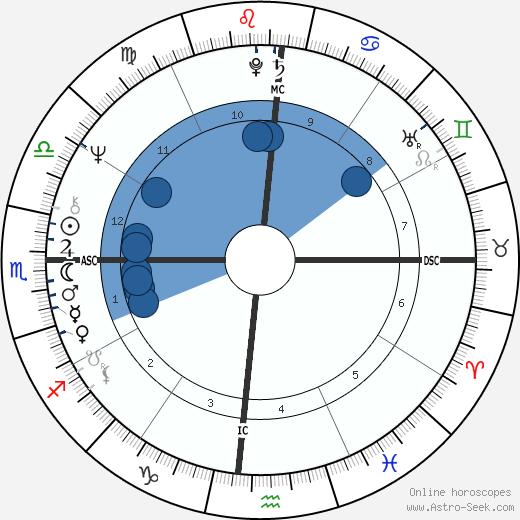 Belchior wikipedia, horoscope, astrology, instagram