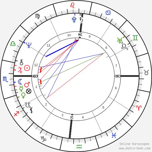 Belchior tema natale, oroscopo, Belchior oroscopi gratuiti, astrologia