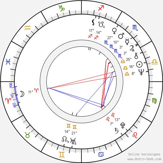 Charles Dance birth chart, biography, wikipedia 2019, 2020