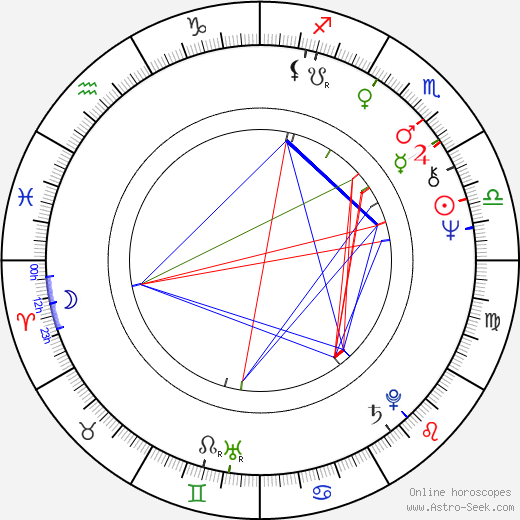 Charles Dance astro natal birth chart, Charles Dance horoscope, astrology