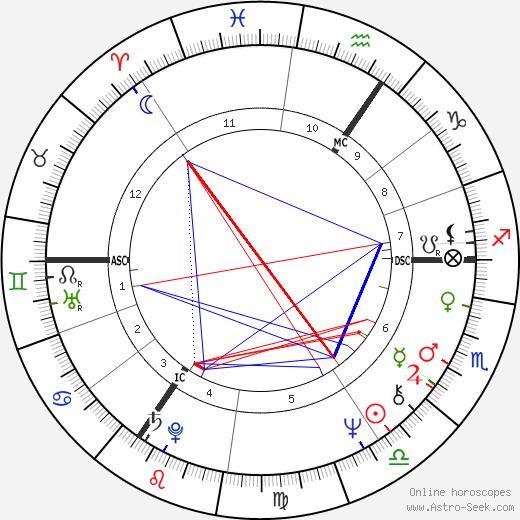 Chris Tarrant tema natale, oroscopo, Chris Tarrant oroscopi gratuiti, astrologia