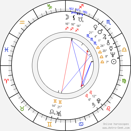 Coca Bloos birth chart, biography, wikipedia 2019, 2020