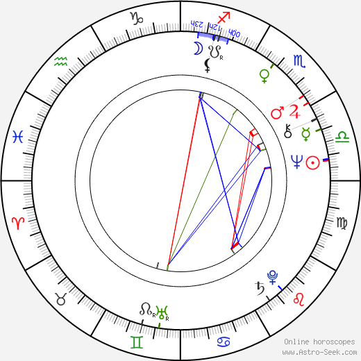 Coca Bloos astro natal birth chart, Coca Bloos horoscope, astrology