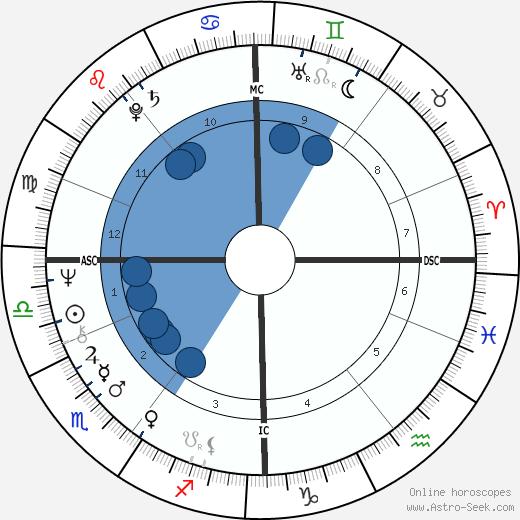 Dan McCafferty wikipedia, horoscope, astrology, instagram