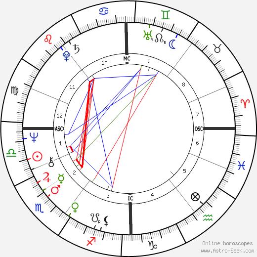 Dan McCafferty astro natal birth chart, Dan McCafferty horoscope, astrology