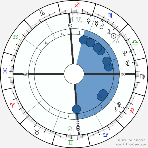 Deepak Chopra wikipedia, horoscope, astrology, instagram