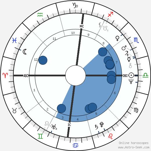 Dennis Kucinich wikipedia, horoscope, astrology, instagram
