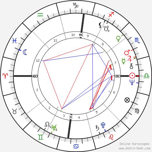Деннис Кусинич Dennis Kucinich день рождения гороскоп, Dennis Kucinich Натальная карта онлайн