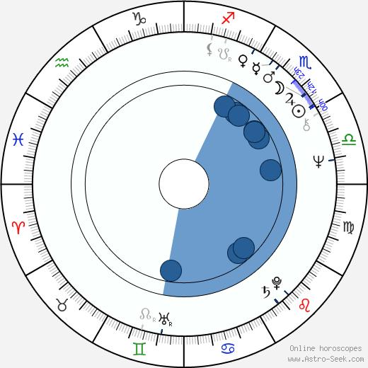 Dušan Jamrich wikipedia, horoscope, astrology, instagram