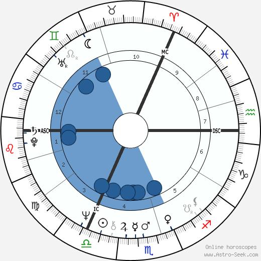 Edwina Currie wikipedia, horoscope, astrology, instagram