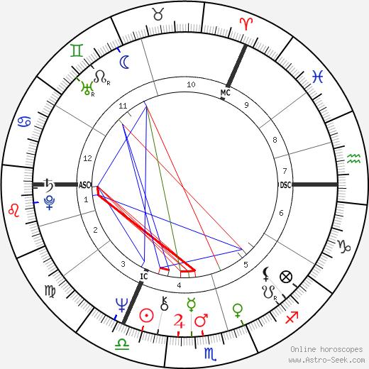 Edwina Currie день рождения гороскоп, Edwina Currie Натальная карта онлайн