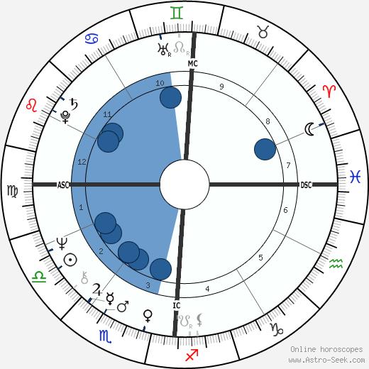Franco Malerba wikipedia, horoscope, astrology, instagram