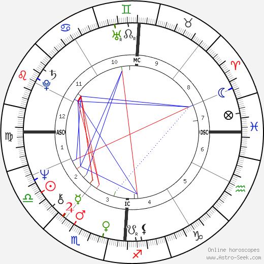 Franco Malerba tema natale, oroscopo, Franco Malerba oroscopi gratuiti, astrologia