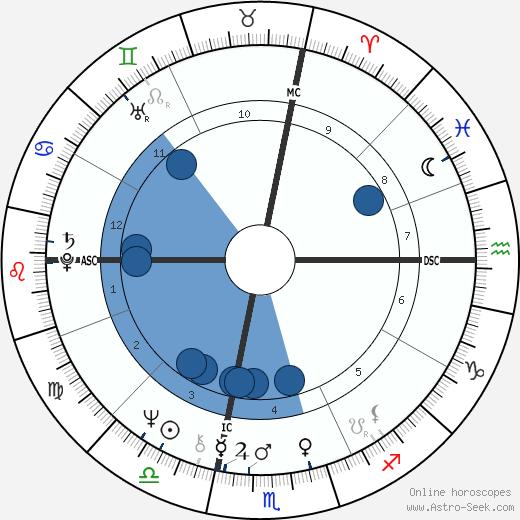 Geoff Vanderstock wikipedia, horoscope, astrology, instagram