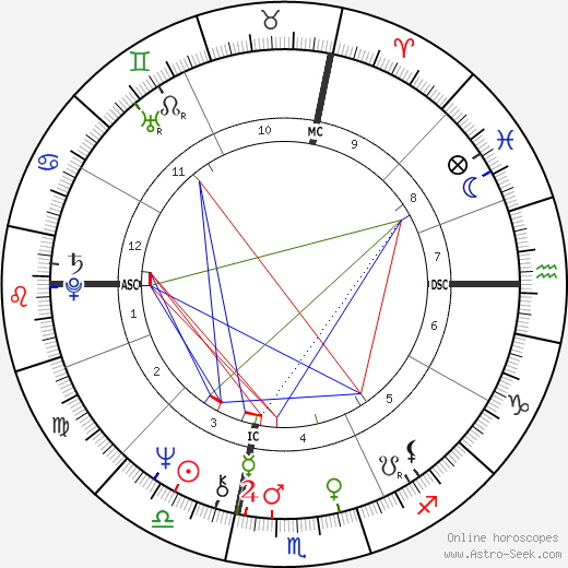 Geoff Vanderstock день рождения гороскоп, Geoff Vanderstock Натальная карта онлайн