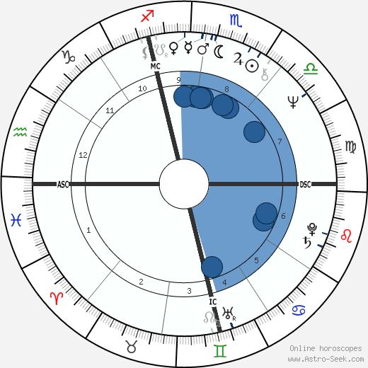 Giorgio Rognoni wikipedia, horoscope, astrology, instagram