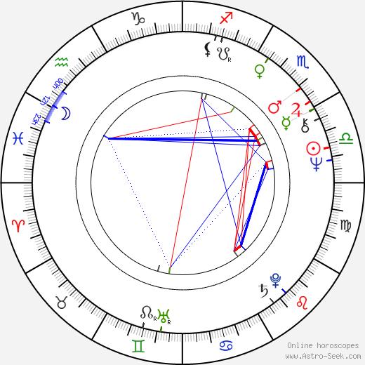 Hannu Kahakorpi birth chart, Hannu Kahakorpi astro natal horoscope, astrology