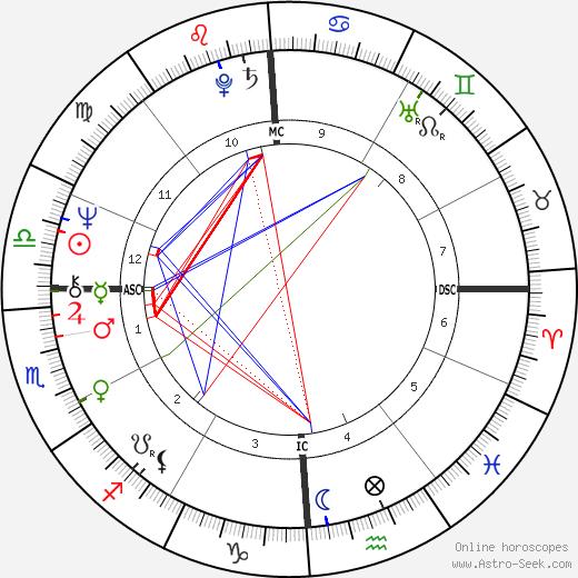 Heather MacRae tema natale, oroscopo, Heather MacRae oroscopi gratuiti, astrologia