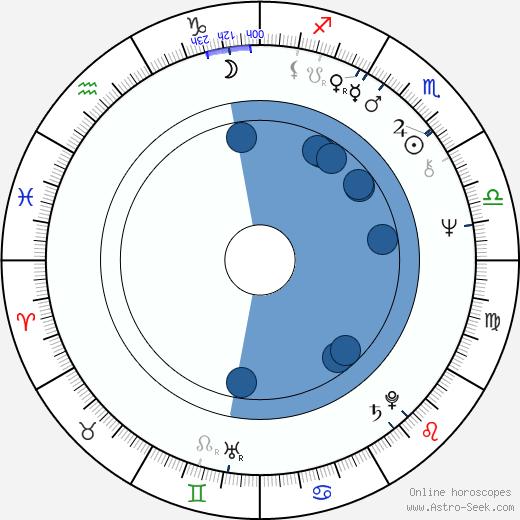 Horacio Fontova wikipedia, horoscope, astrology, instagram