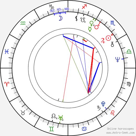 Horacio Fontova birth chart, Horacio Fontova astro natal horoscope, astrology