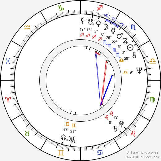 Ivan Reitman birth chart, biography, wikipedia 2019, 2020