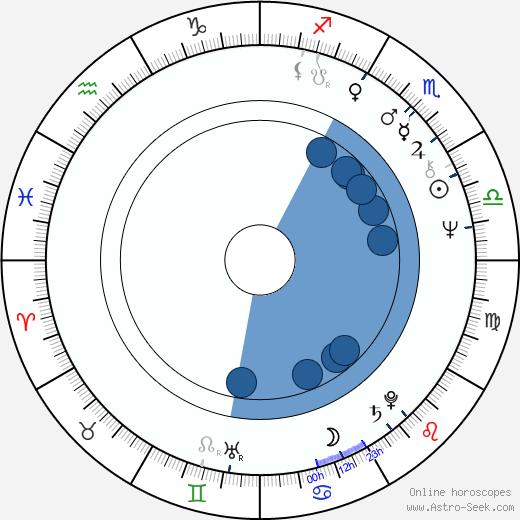 Jan Kavan wikipedia, horoscope, astrology, instagram
