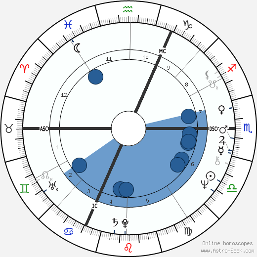 Jean-Jacques Beineix wikipedia, horoscope, astrology, instagram