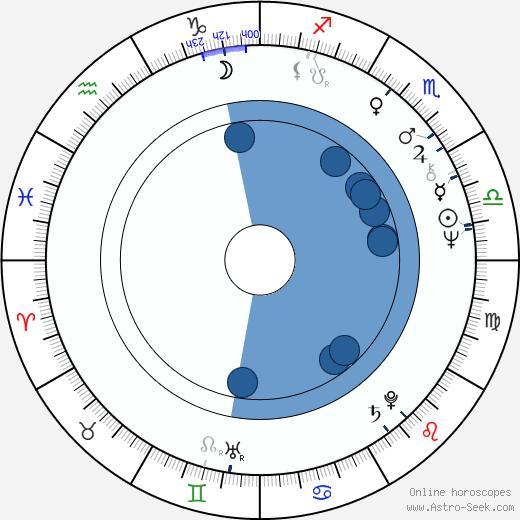 Jiří Bulis wikipedia, horoscope, astrology, instagram